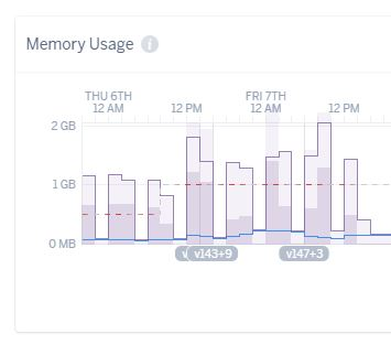 Excessive Memory Usage on Heroku