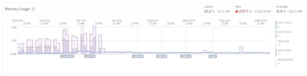 heroku memory leak fix